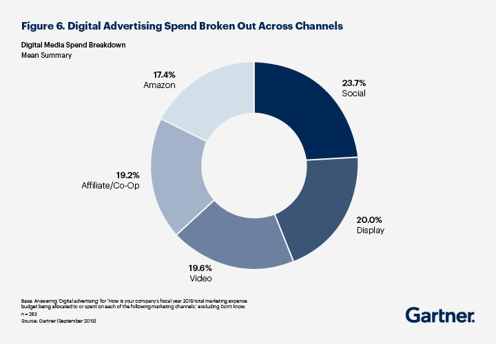 Digital Media Spend Breakdown from the Gartner annual CMO Spend Survey 2019-2020