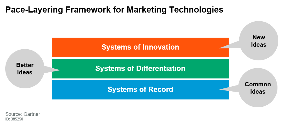 The Gartner Post-Layering Framework for Marketing Technologies