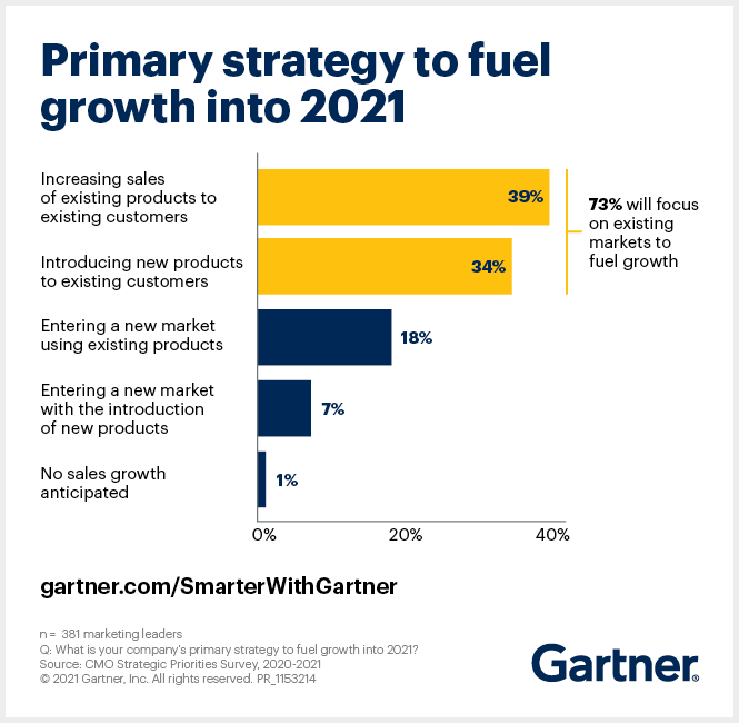 Gartner survey finds what CMOs consider their primary strategies to fuel growth in 2021.