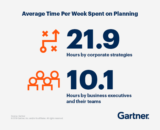 Average time per week spent on planning -- 21.9 hours by corporate strategies, 10.1 hours by business executives and their teams.