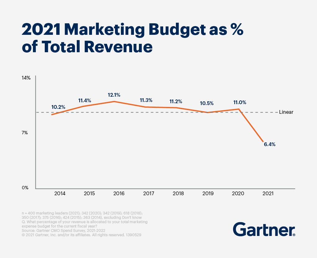 2021 Marketing Budget as % of total revenue