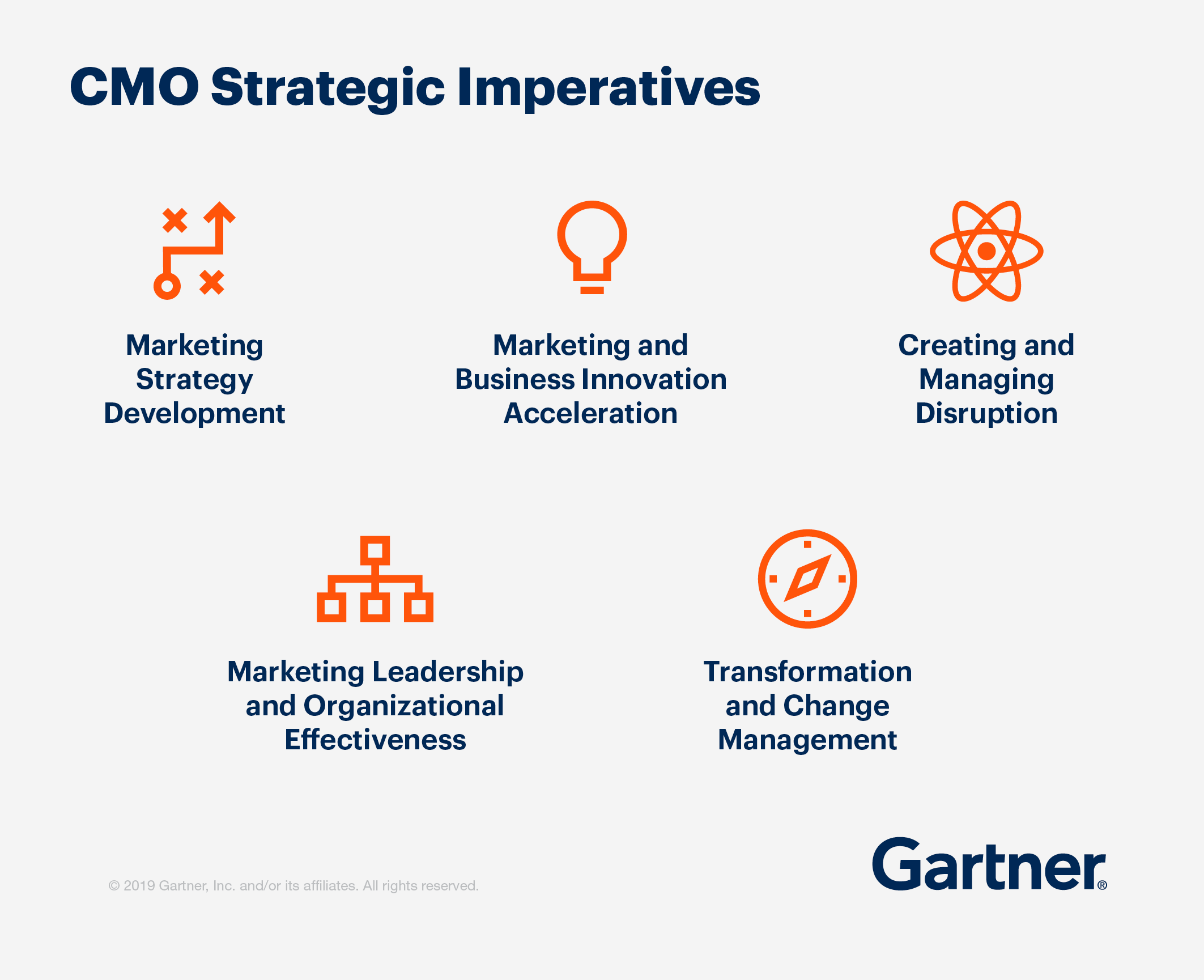 CMO strategic imperatives: marketing strategy development, marketing and business innovation acceleration, creating and managing disruption, marketing leadership and organizational effectiveness, and transformation and change management.