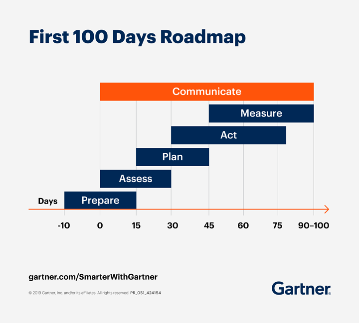 This Gartner roadmap illustrates the CMO's first 100 days.