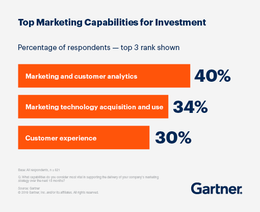 Graphic displaying the Top 3 Marketing Capabilities for Investment based on the percentage of respondents: 40% for Marketing and customer analytics, 34% for Marketing technology acquisition and use, and 30% for Customer experience.