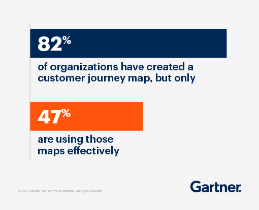 82% of organizations have created a customer journey map, but only 47% are using those maps effectively,