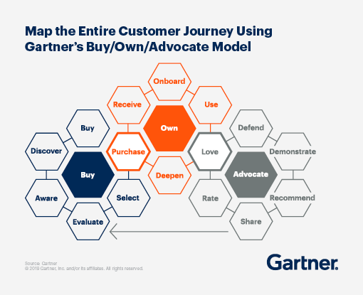 Graphic displaying Gartner's Buy/Own/Advocate Model, which maps the entire customer journey.
