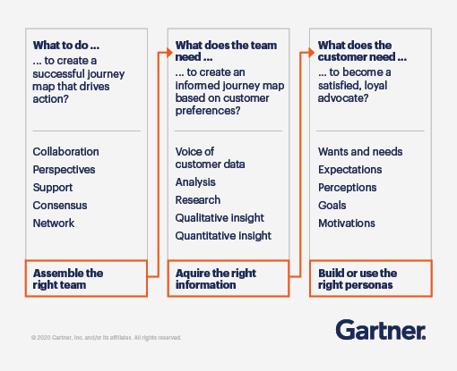 Graphic outlining the customer journey process: Assemble the right team, acquire the right information, and build or use the right personas.