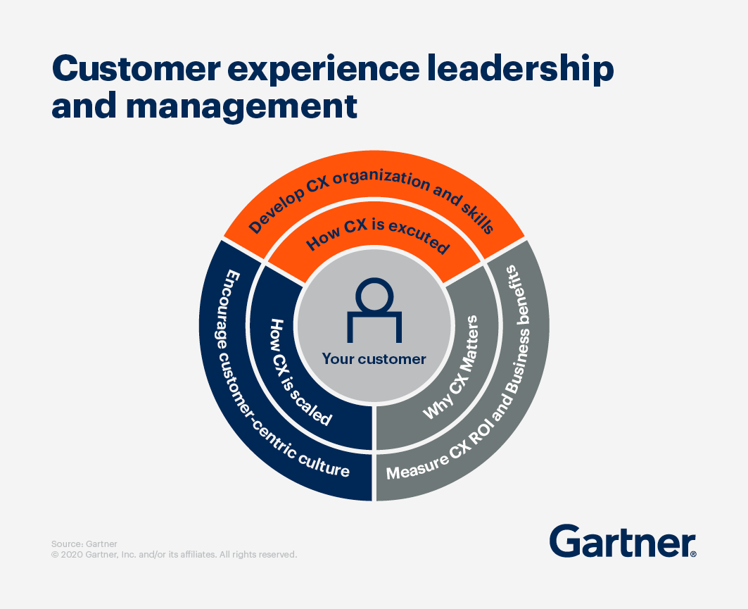 Customer experience leadership and management. Develop CX organization and skills, measure CX ROI and business benefits, and encourage customer-centric culture. Show your customer hoe CX is scaled, how CX is executed, and why CX matters.