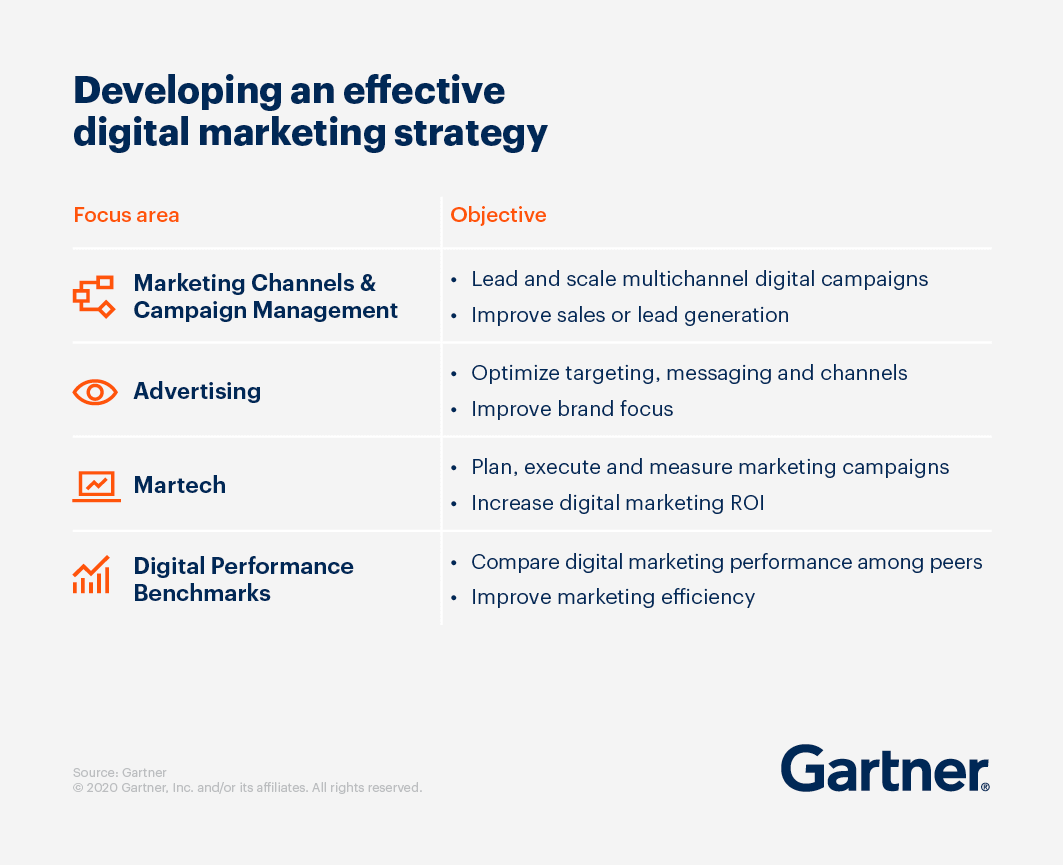 A list describing how to develop an effective digital marketing strategy by focus area and objective.