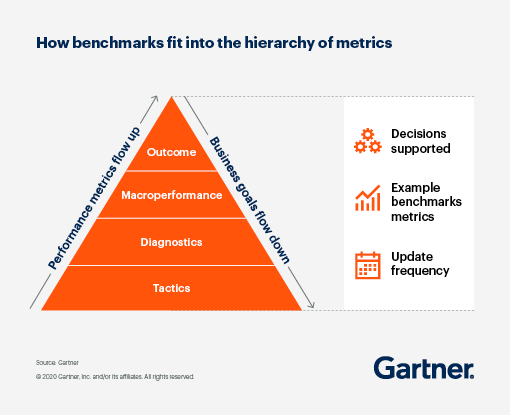 A pyramid graphic displaying how benchmarks fit into the hierarchy of metrics.