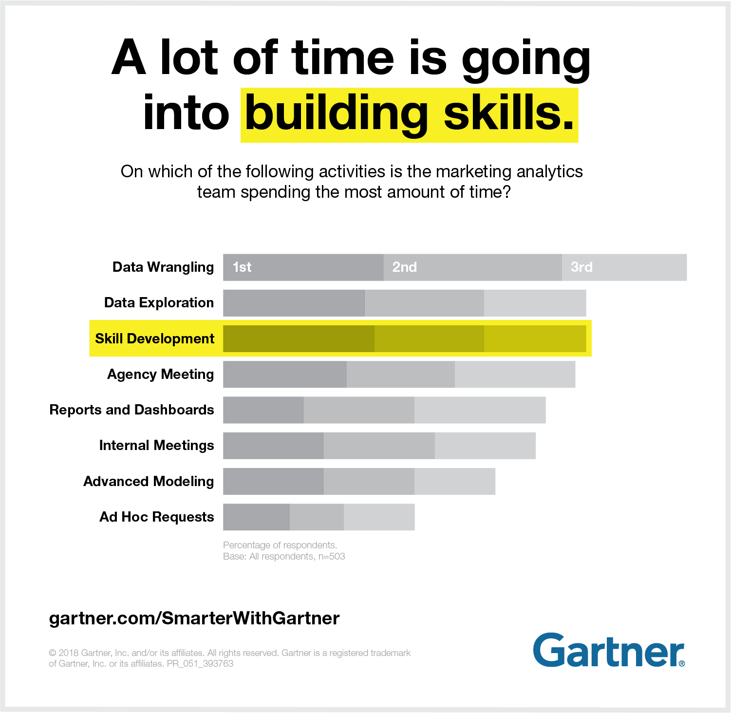 A lot of time is going into building skills.