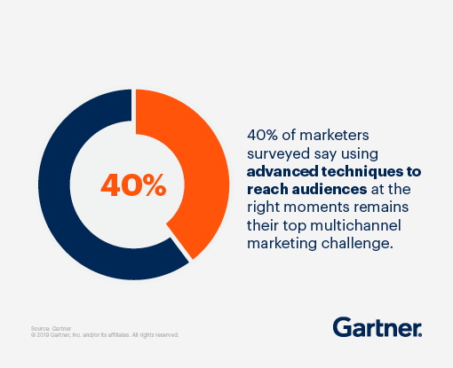 40% of marketers surveyed say using advanced techniques to reach audiences at the right moments remains their top multichannel marketing challenge