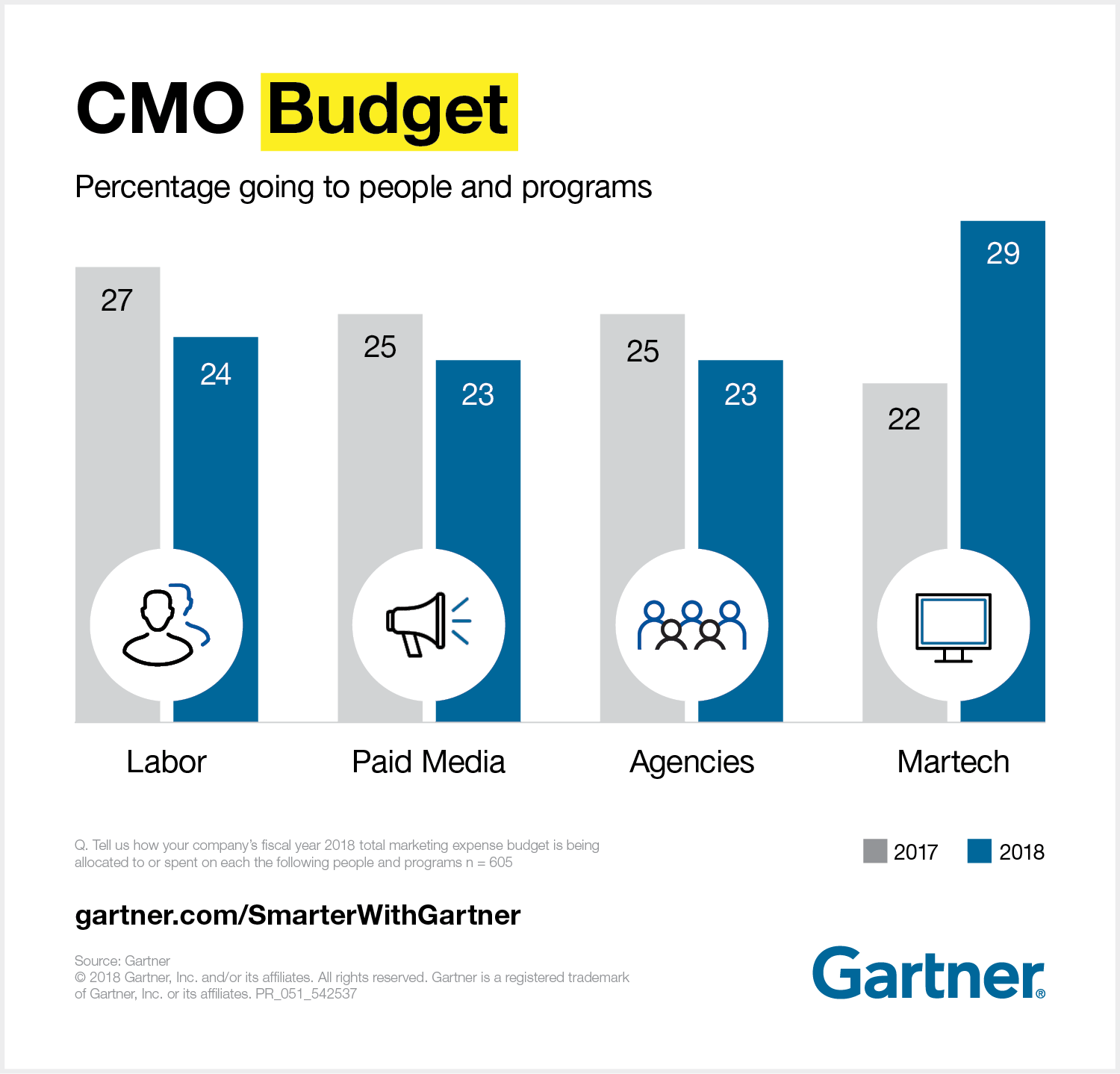 Percentage of CMO Budget going to people and programs.
