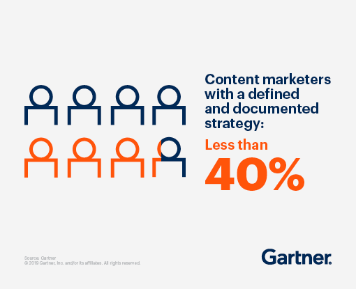 Content marketers with a defined and documented strategy = Less than 40%