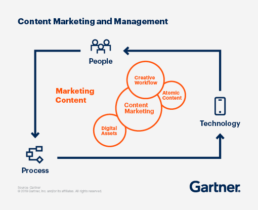 Graphic displaying the Content Marketing and Management structure.