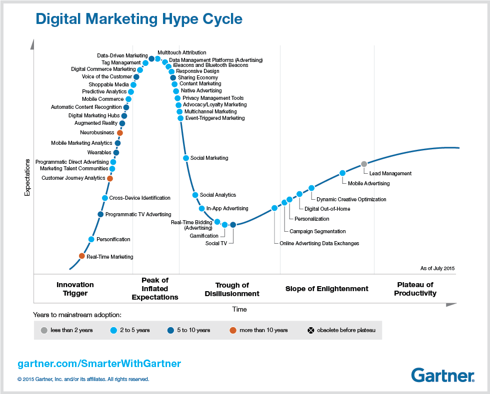 Digital Marketing Hype Cycle for 2015