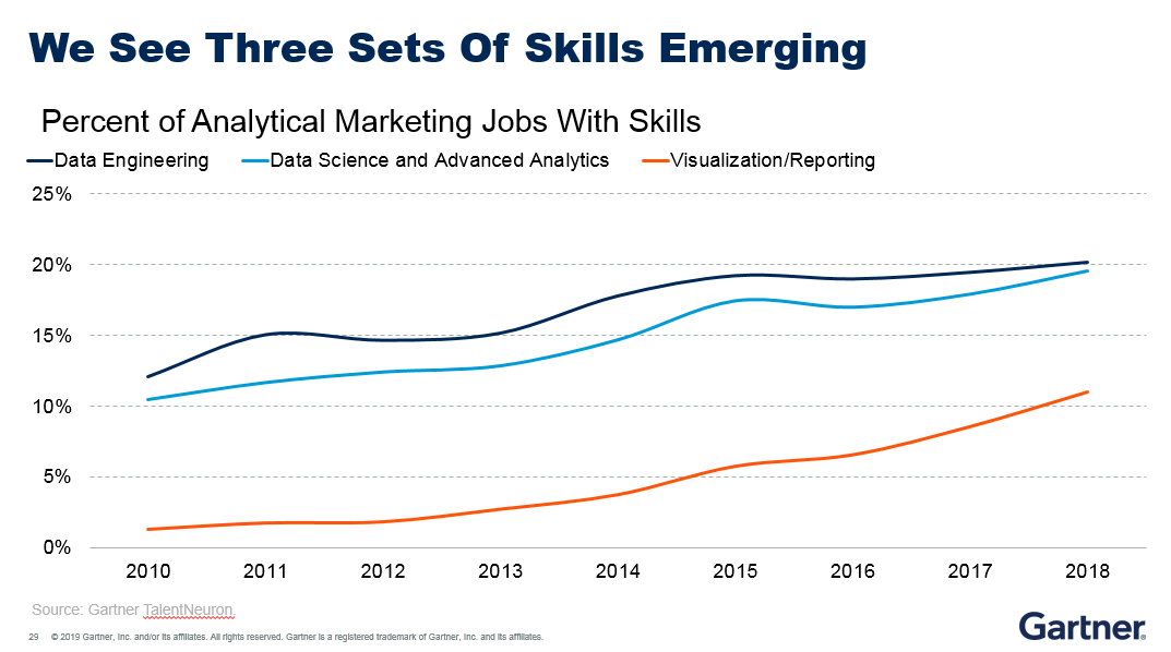 Gartner research shows three sets of data and analytics skills have recently emerged: data engineering, data science and advanced engineering.