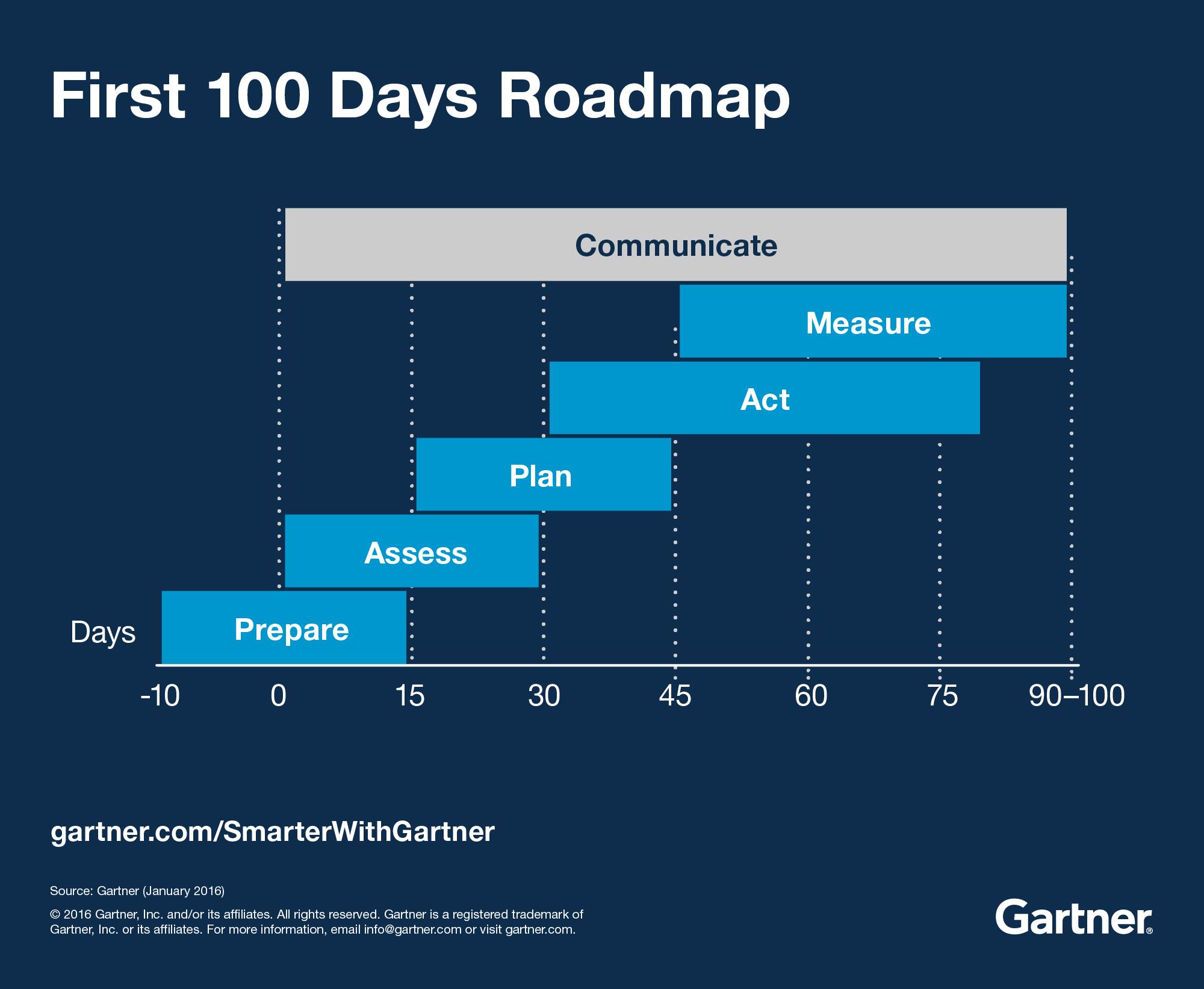 First 100 Days Roadmap