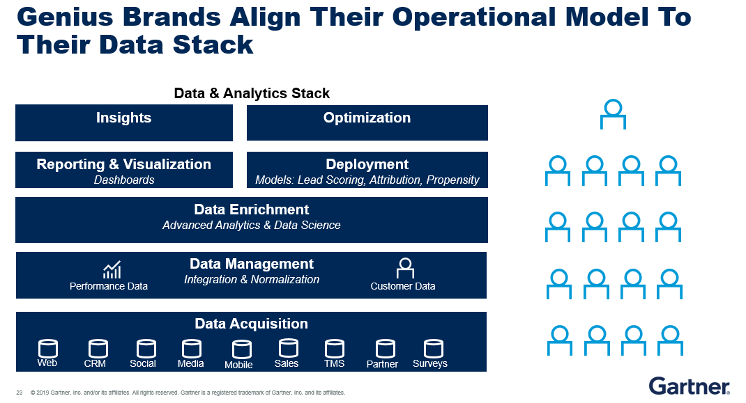 Gartner research finds that brands it classifies as genius brands align their operational model to their data and analytics stack.