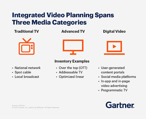 Integrated video planning spans three media categories: traditional TV, advanced TV, and digital video.