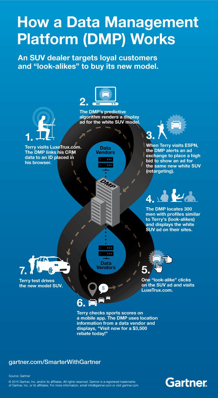 A graphic showing how a data management platfoem (DMP) works