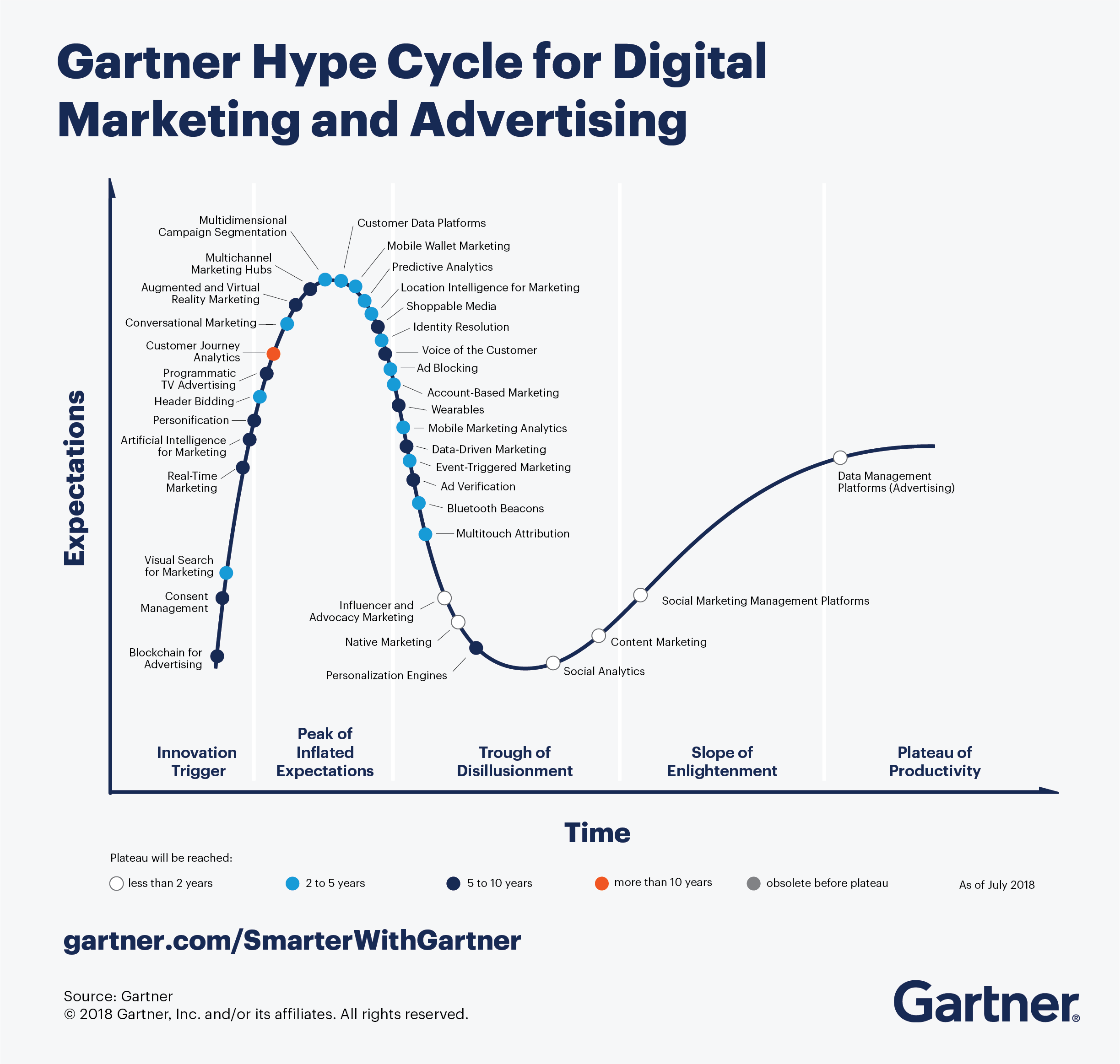 Gartner Hype Cycle for Digital Marketing and Advertising