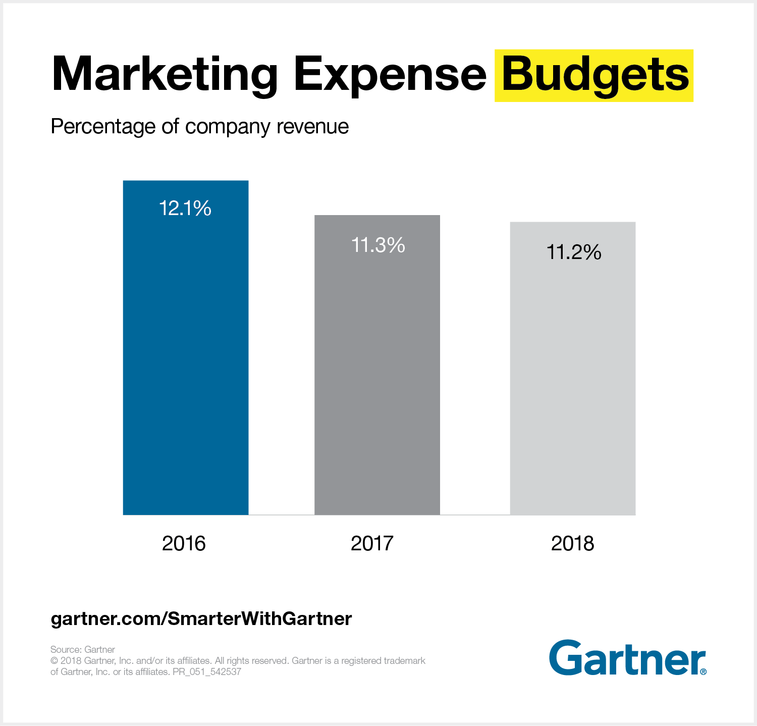 Percentage of company revenue for marketing expense budgets.