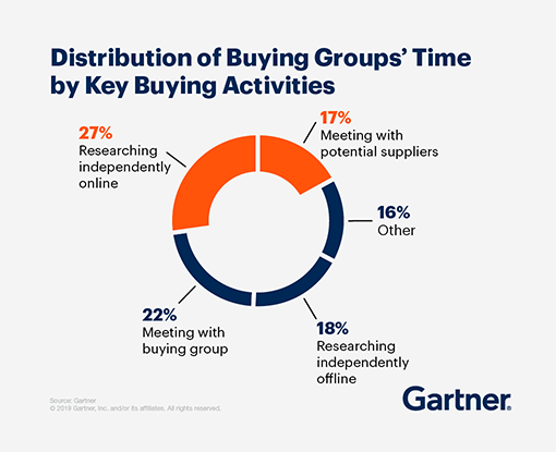 Graphic displaying the Distribution of Buying Groups' Time by Key Buying Activities.