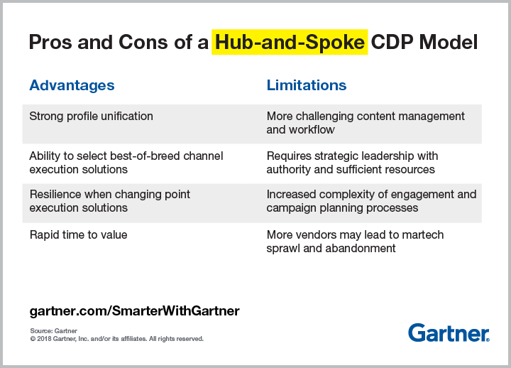 Advantages and Limitations of a Hub-and-Spoke CDP Model