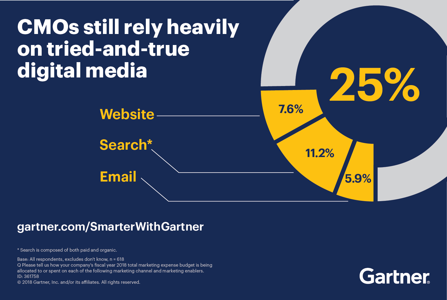 CMOs still rely heavily on tried-and-true digital media - 7.6% website, 11.2% search, 5.9% email.