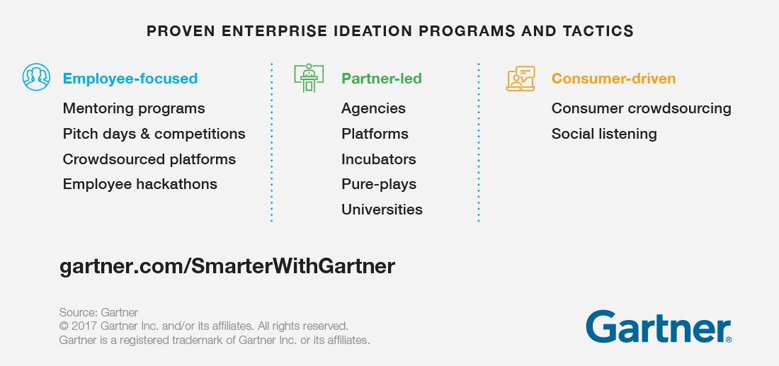 Table showing proven enterprise ideation programs and tactics, broken up as being employee-focused, partner-led, and consumer-driven