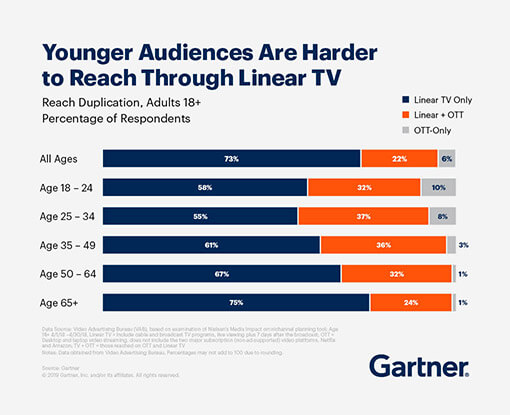 Younger audiences are harder to reach through linear TV.