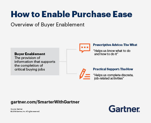 How to enable purchase ease - overview of buyer enablement.