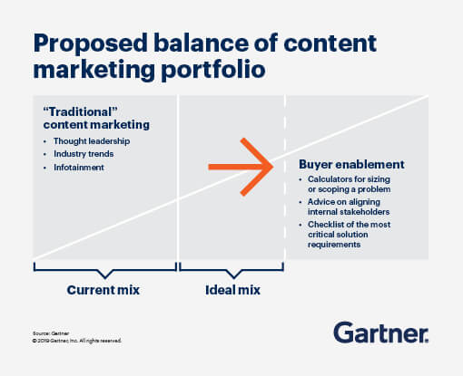 Diagram of the proposed balance of content marketing portfolio