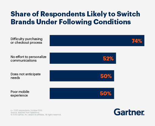 Graphic displaying the Share of Respondents Likely to Switch Brands Under Following Conditions: difficulty purchasing or checkout process, no effort to personalize communications, does not anticipate needs, and poor Mobile Experience.