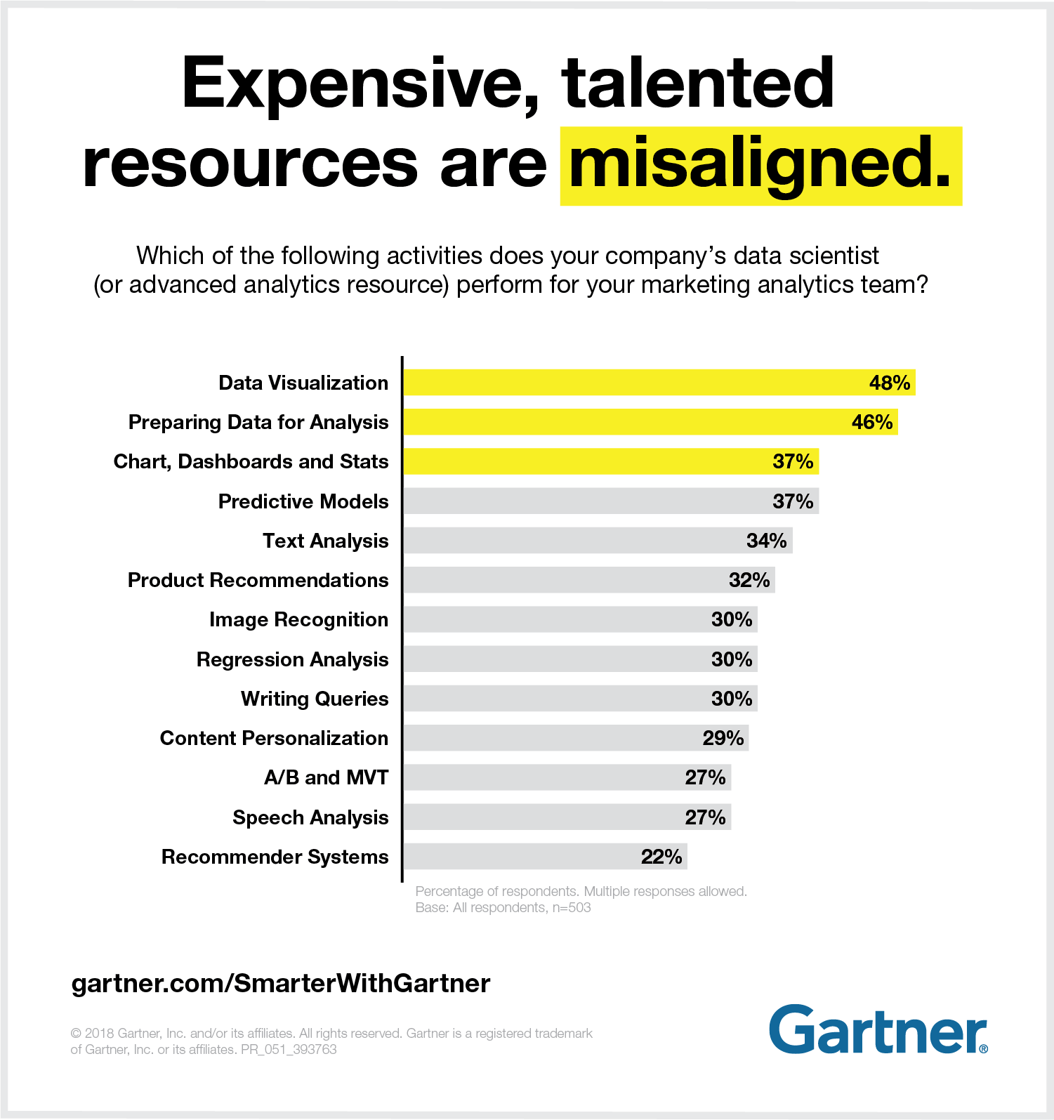 Expensive, talented resources are misaligned.