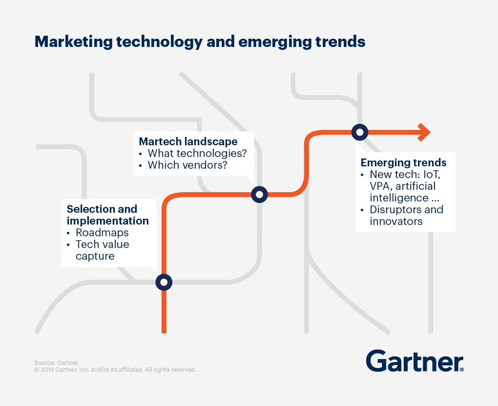 Graphic displaying Marketing technology and emerging trends.