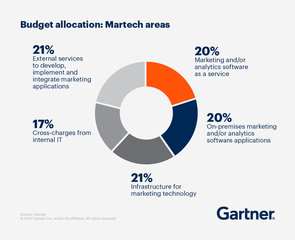Graphic displaying Budget allocation: Martech areas