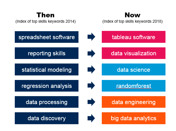 Gartner outlines the evolution of top marketing analytics skills keywords from 2014 to 2018.