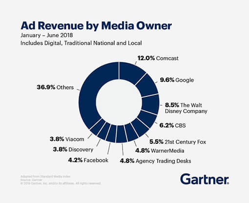 Percentage breakdown of ad revenue by media owner from January to June 2018