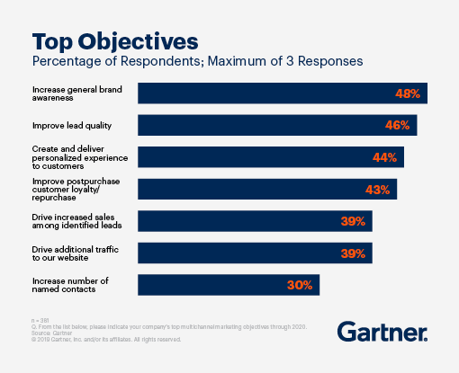 "A bar graph showing the top objectives of marketers, with the highest response being ""increase general brand awareness"""