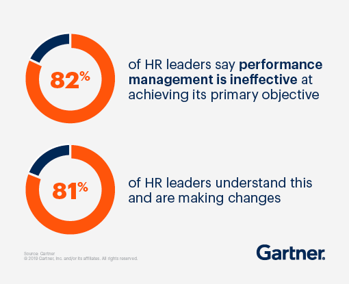 82% of HR leaders say performance management is ineffective at achieving its primary objective. 81% of HR leaders understand this and are making changes.