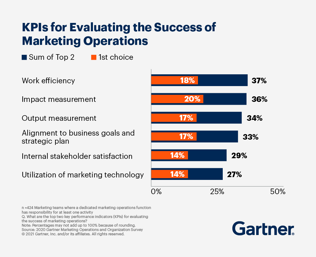 Marketing Operations: Fuel the future of Operational Excellence | Gartner