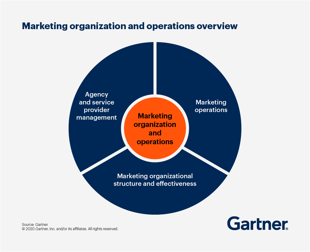 An overview of marketing organization and operations includes agency and service provider management, marketing operations, and marketing organizational structure and effectiveness.