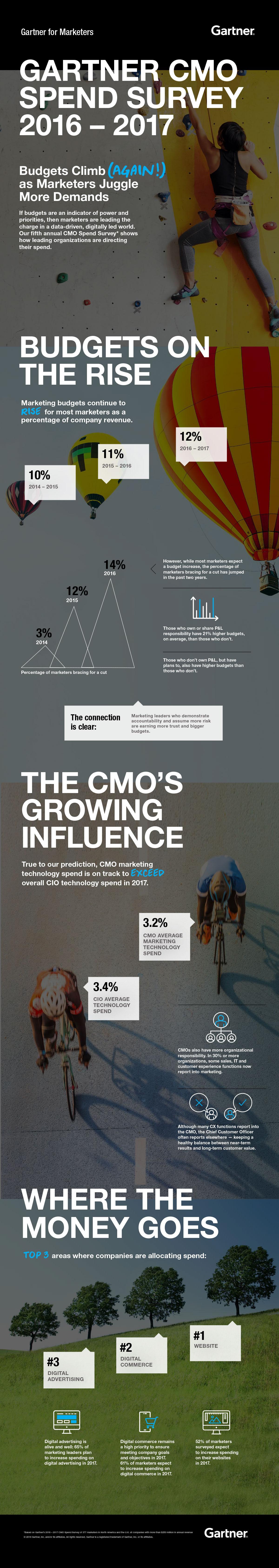 Gartner CMO Spend Survey 2016 - 2017