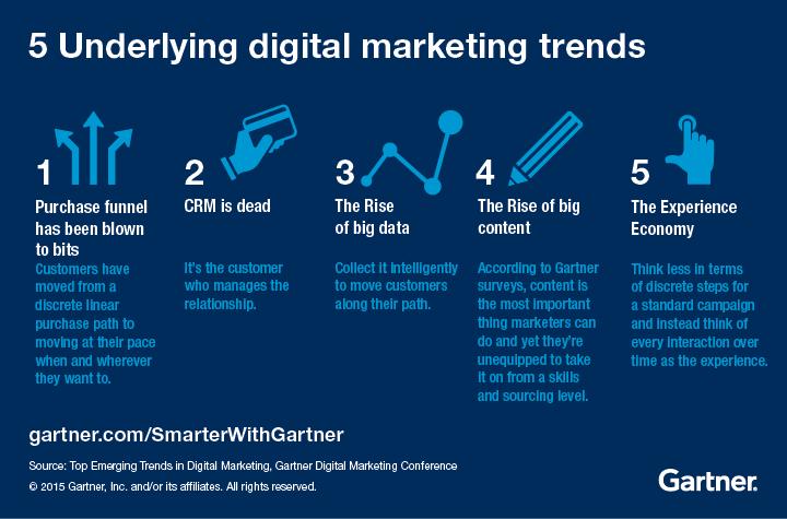 5 underlying digital marketing trends