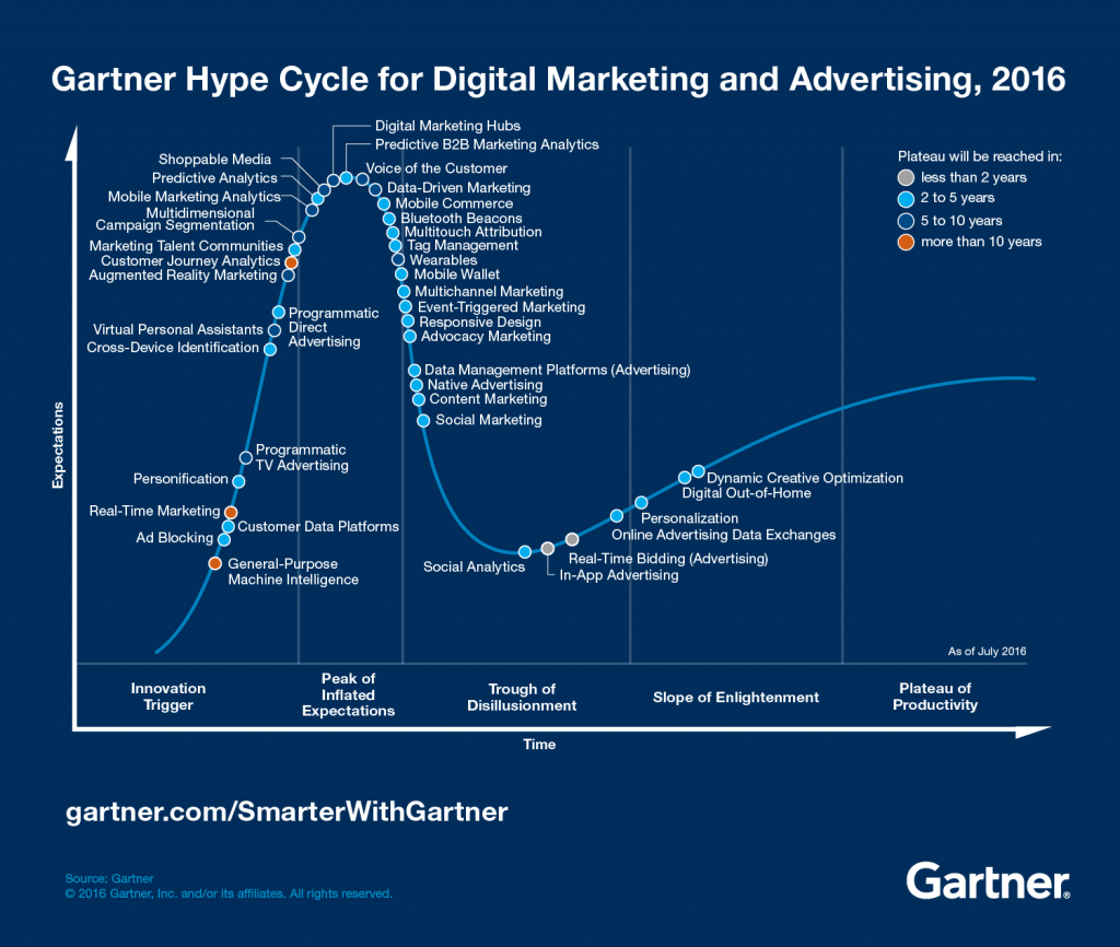 Gartner Hype Cycle for Digital Marketing and Advertising, 2016