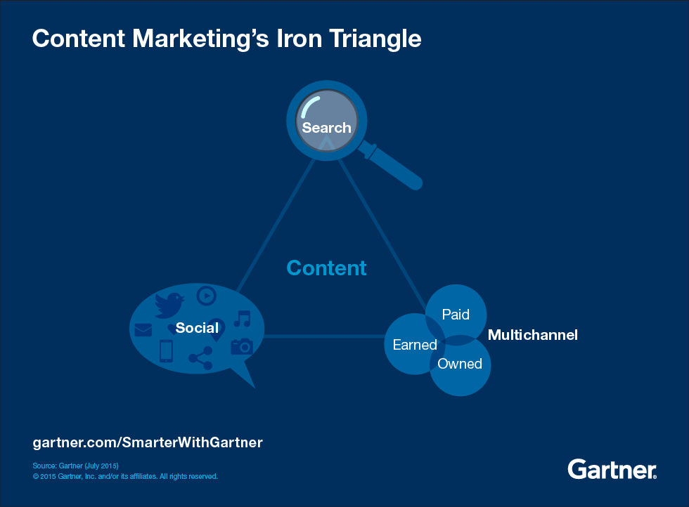 Content Marketing's Iron Triangle - search, social, and multichannel