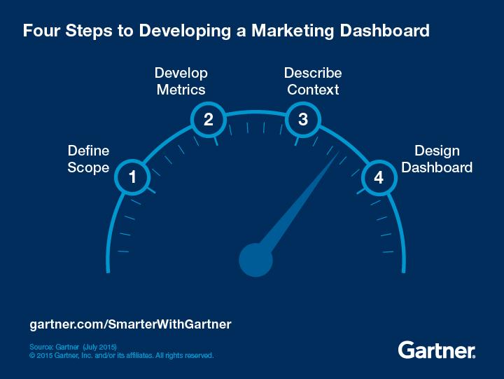 Four steps to developing a marketing dashboard: define scope, develop metrics, describe context, design dashboard