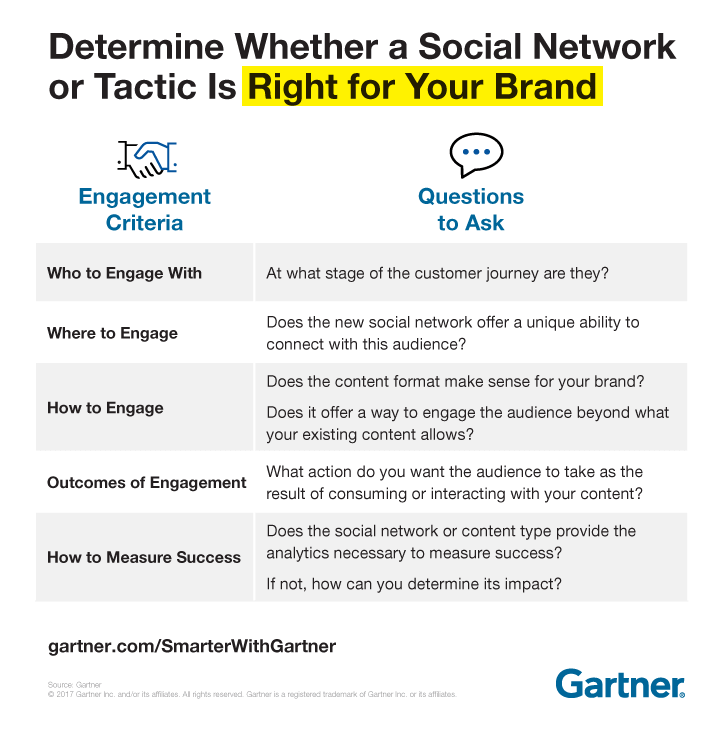 Determine Whether a Social Network or Tactic is Right for Your Brand